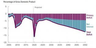 CBO-deficit-forecast-Sept-2020.jpg (804×404)
