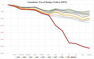 budget deficit fiscal 2020.jpg (1280×806)