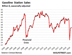 America's Stimulus & Debt-Deferral Economy Exposes The Surreality Behind The Rise In Retail Sales | Zero Hedge