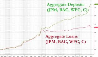 aggregate loans vs deposits.jpg (1280×748)