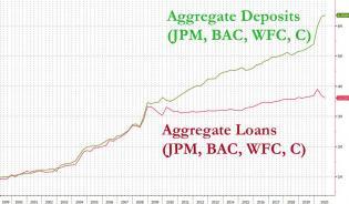 aggregate loans vs deposits.jpg (1280×748)