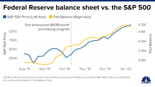 SP500-FedBalance-Sheet_0.png (630×354)