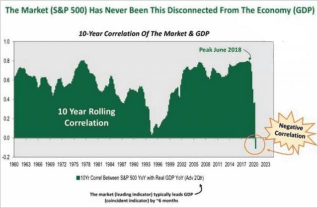 Market-vs-GDP-Disconnect_0.png (900×589)