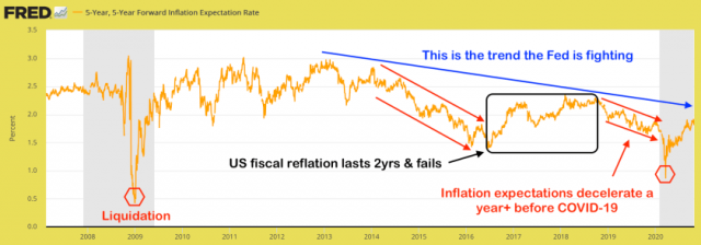 5 year inflation rate