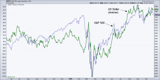 spx and us dollar
