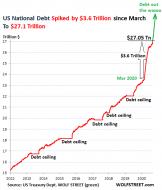 US-Gross-National-Debt-2011-through-Oct-2020-10-07.png (521×610)