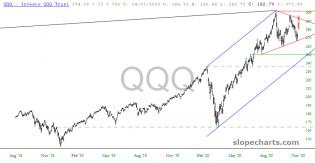 slopechart_QQQ.jpg