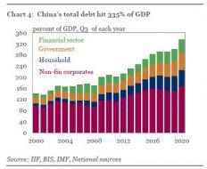 iif china debt to GDP q4 2020.jpg (490×400)