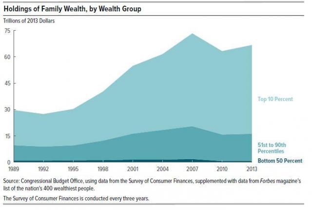 household net worth by wealth group_0.jpg (713×480)