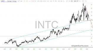 slopechart_INTC.jpg