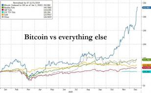 bitcoin vs all assets.jpg (1023×630)
