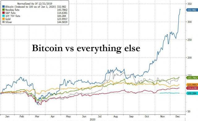 bitcoin vs all assets.jpg (1023×630)