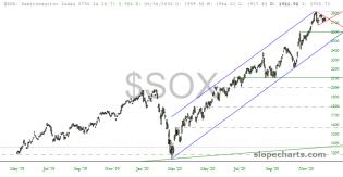 slopechart_$SOX.jpg