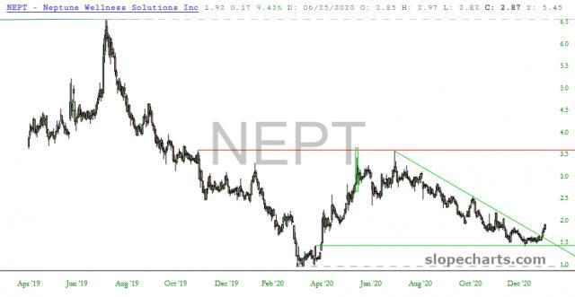 slopechart_NEPT.jpg