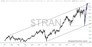 slopechart_$TRAN.jpg