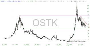 slopechart_OSTK.jpg