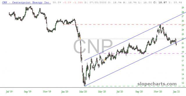 slopechart_CNP.jpg