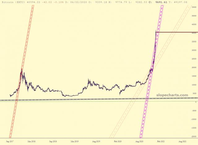 slopechart_$BTC.jpg