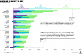 debt-to-gdp-rise-around-the-world-1 (1).png (1280×847)