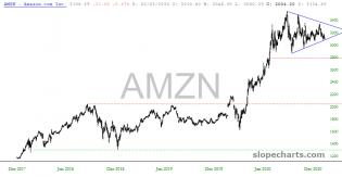 slopechart_AMZN.jpg