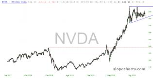 slopechart_NVDA.jpg