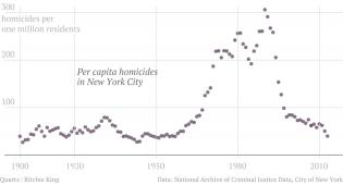 ny-murder-rates-per-capita.png (1260×681)