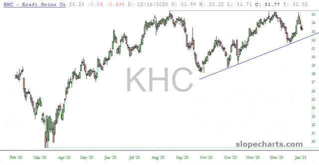 slopechart_KHC.jpg