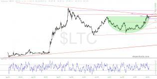 slopechart_$LTC.jpg