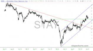 slopechart_STAY.jpg