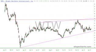 slopechart_WTW.jpg