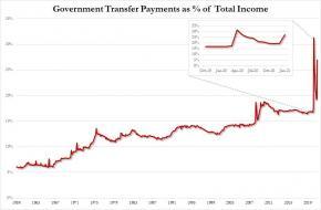govt transfer payments.jpg (908×593)