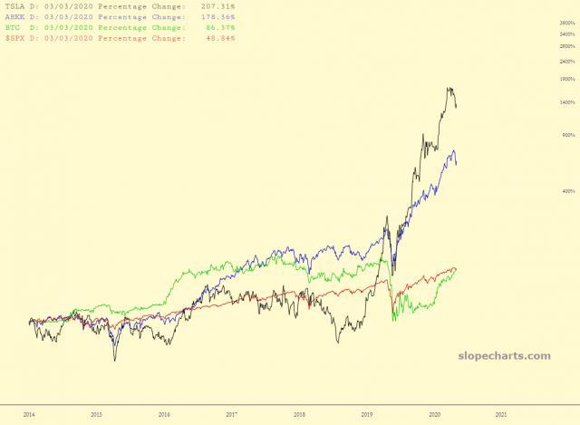 slopechart_TSLA,ARKK,BTC,$SPX.jpg