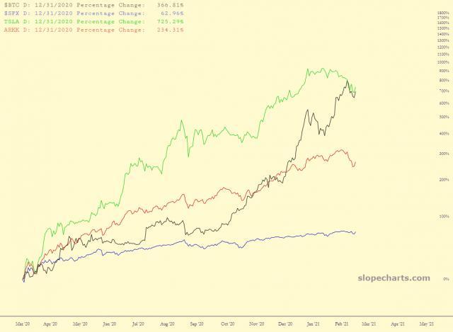 slopechart_$BTC,$SPX,TSLA,ARKK.jpg