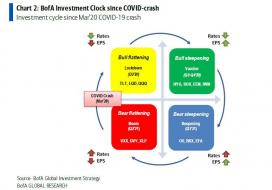 Bofa investment clock.jpg (774×539)