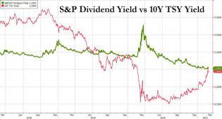div yields vs tsy yield_0.jpg (1245×668)
