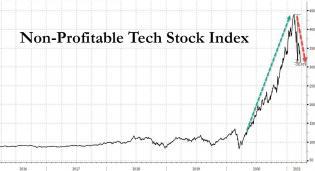 non profitable tech march 25.jpg (1196×650)
