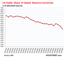 Global-Reserve-Currencies-USD-share-2014_2020-q4.png (494×440)