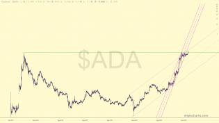 slopechart_$ADA.jpg