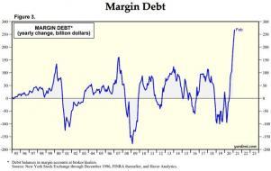 Margin-debt-yearly-change-billions.jpg (640×403)