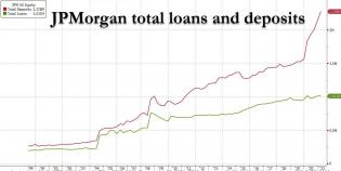 JPM total loans and deposits.jpg (1251×629)
