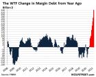 US-margin-debt-YOY-2021-04-17.png (504×409)