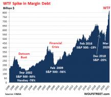 US-margin-debt-1999_2020-2021-04-17.png (534×466)
