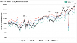 SP-500-Index-Long-Term-Over-Under-Valuation-041121.png (974×553)
