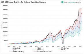 SP500-Index-Relative-To-Historic-GAAP-valuations.png (965×629)