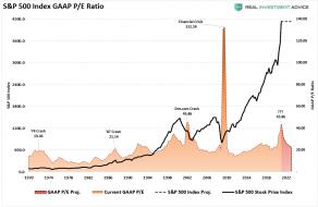 SP500-Index-vs-GAAP-PE-Proj-041121.png (956×621)