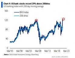 bank stocks above 200 DMA.jpg (586×449)