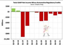 tsla gaap net income.jpg (1029×742)