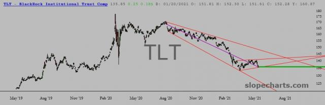 slopechart_TLT.jpg