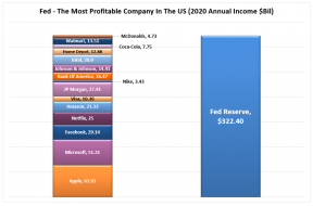 Fed-Profit-Comparison-032821.png (852×562)