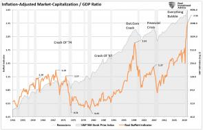 Buffett-Inidcator-Market-Cap-GDP-062521 (2).png (1067×686)